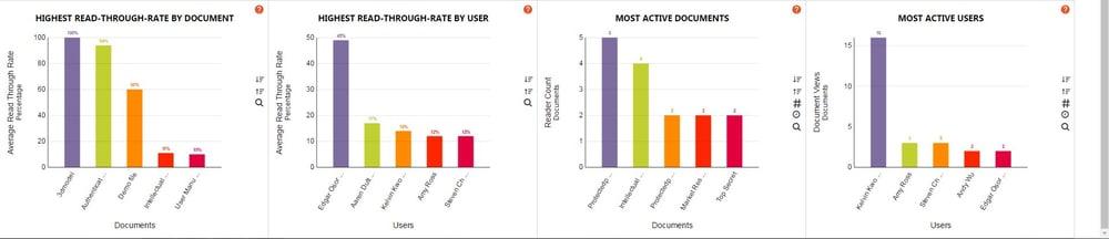 Vitrium-Security-Version-6-Analytics-Dashboard-2