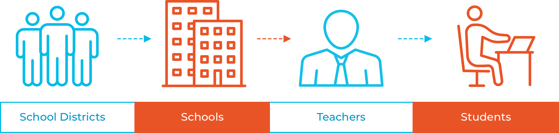 school-system-heirarchy