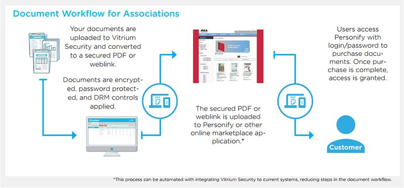 Protect Association Videos & Publications